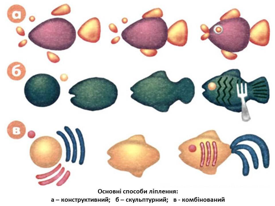 Схема лепки из пластилина рыбки