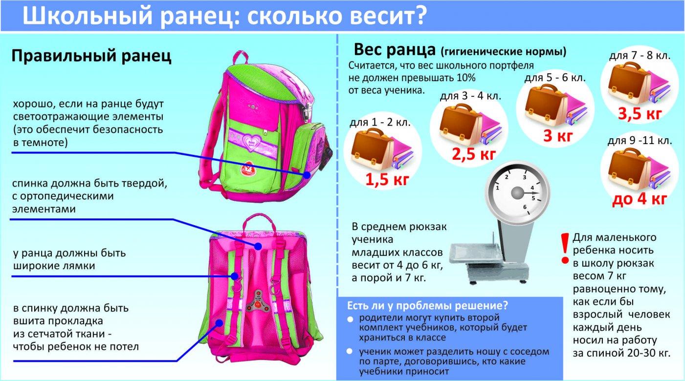 Как правильно выбрать ранец